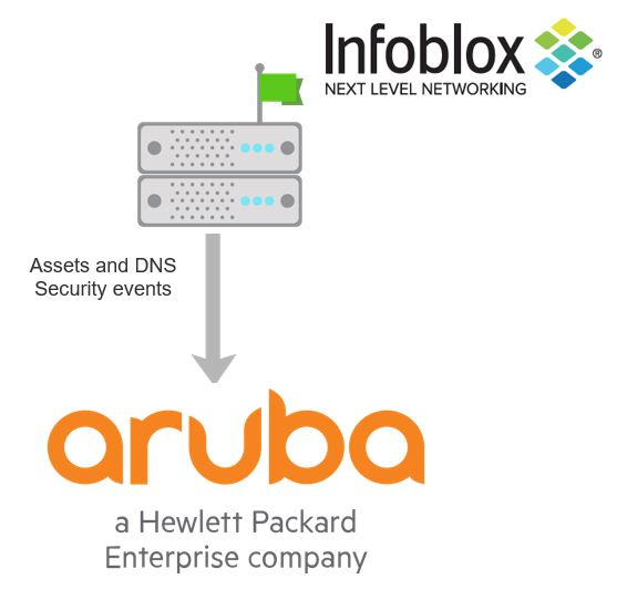 Infoblox BloxOne Threat Defense - Aruba