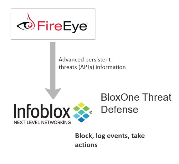 Infoblox BloxOne Threat Defense - FireEye