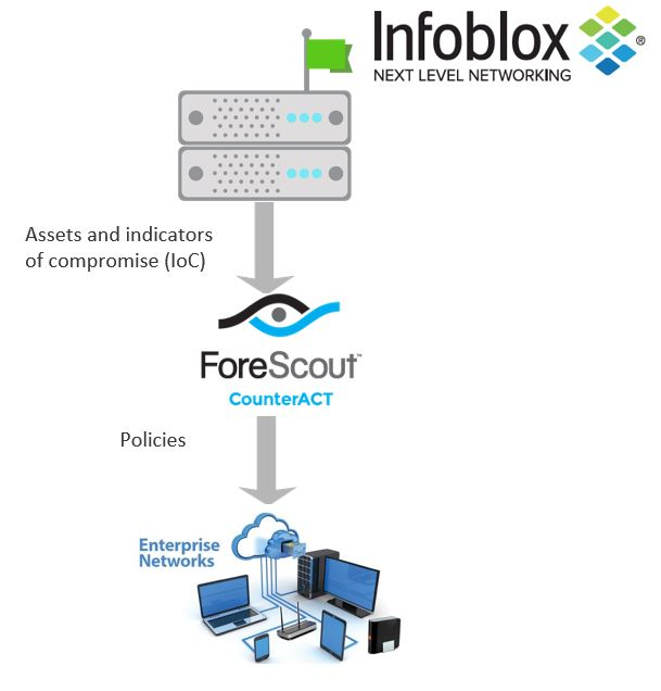 Infoblox BloxOne Threat Defense - ForeScout