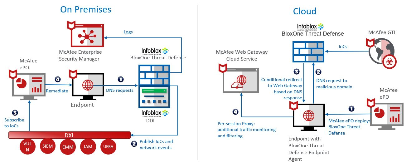 Infoblox BloxOne Threat Defense - McAfee