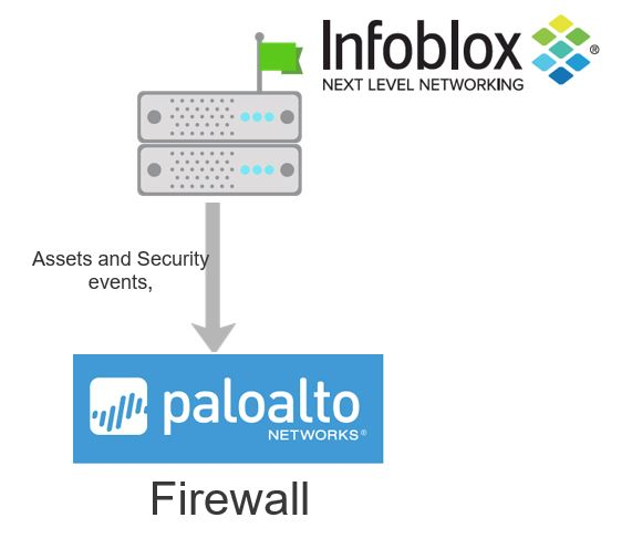 Infoblox BloxOne Threat Defense - Palo Alto Networks