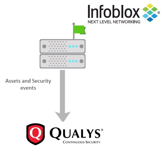 Infoblox BloxOne Threat Defense - Qualys