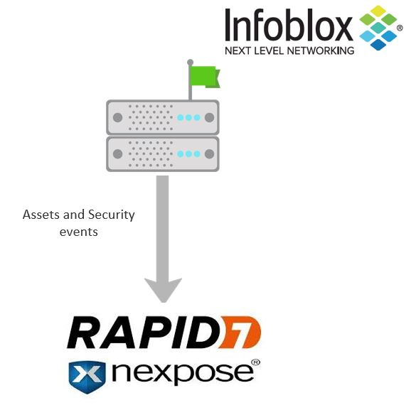 Infoblox BloxOne Threat Defense - Rapid7