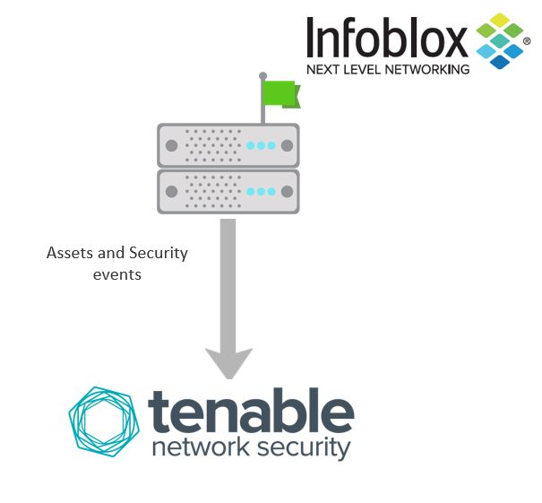 Infoblox BloxOne Threat Defense - Tenable