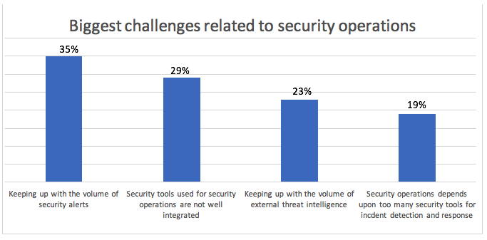 Big challenges for security ops.png
