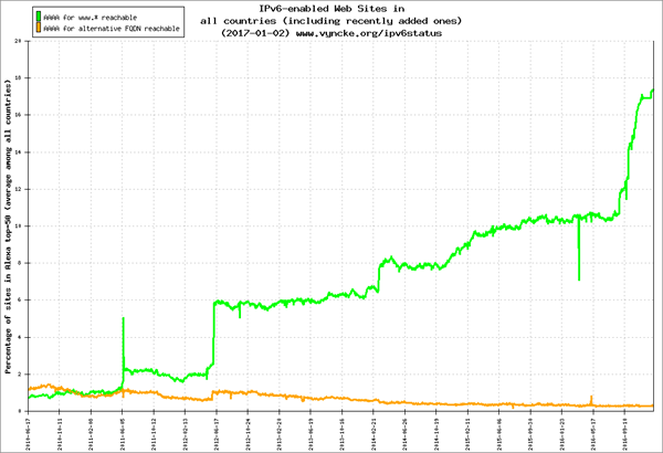 IB - CDN and IPv6 - EVyncke graph2-small.png