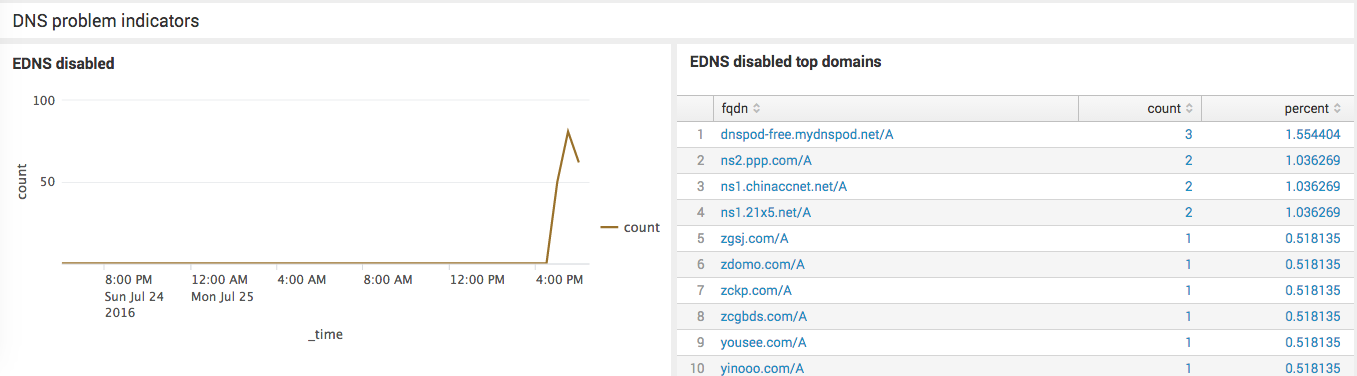 Solved: Recursive DNS Performance & Troubleshoot Dashboard