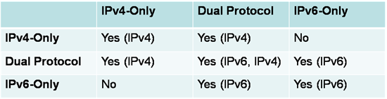 IB - Common Newbie IPv6 Questions - Pic 1-small.png