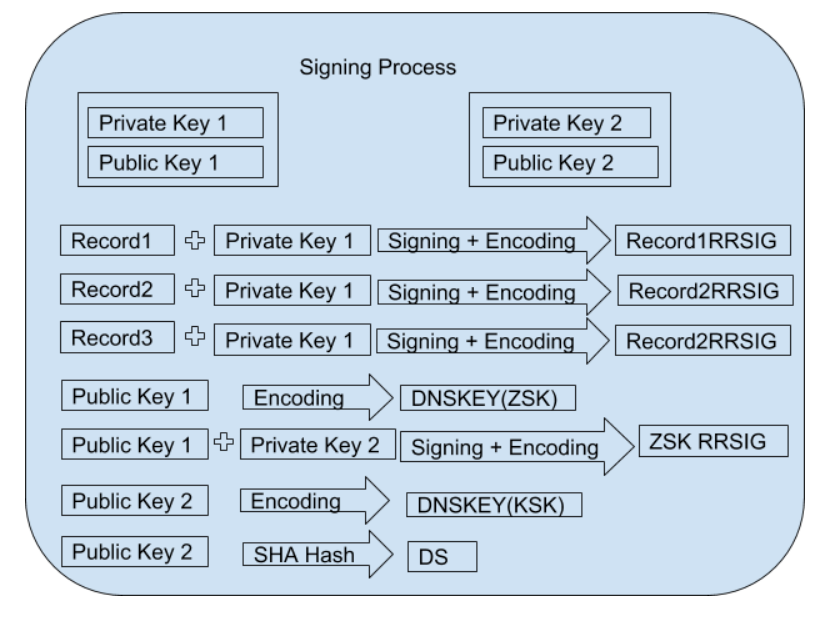 DNSESEC signing process.png