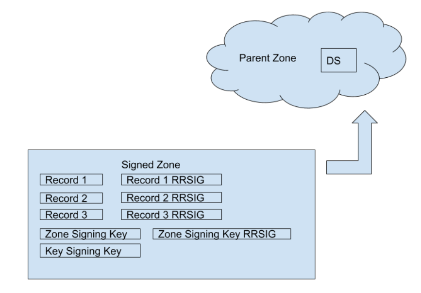 DNSSEC Parent zone.png