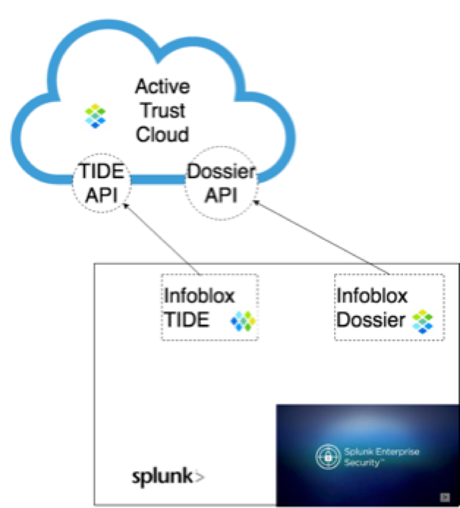 Infoblox TIDE and Dossier are now available on Spl    - Infoblox