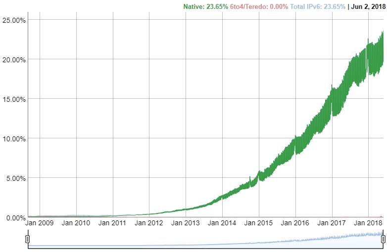 Google IPv6 Stats.png
