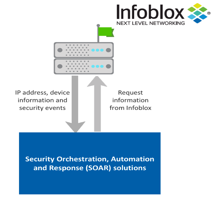 How To Make Your Security Infrastructure Soar Infoblox Experts