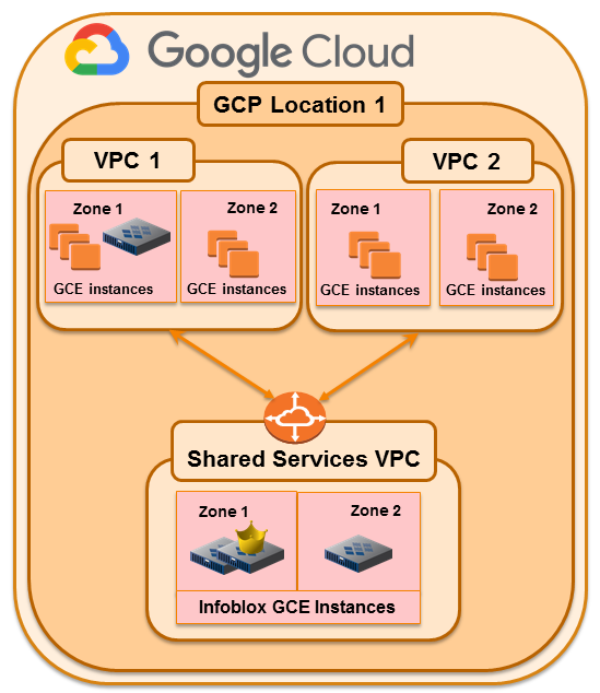 GCP_Architecture_Topo_July_2019_v5.png