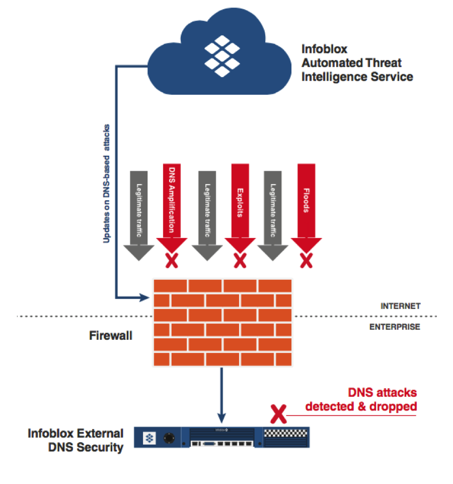 DDoS for Bitcoin, Linux Botnets and Connected Came    - Infoblox