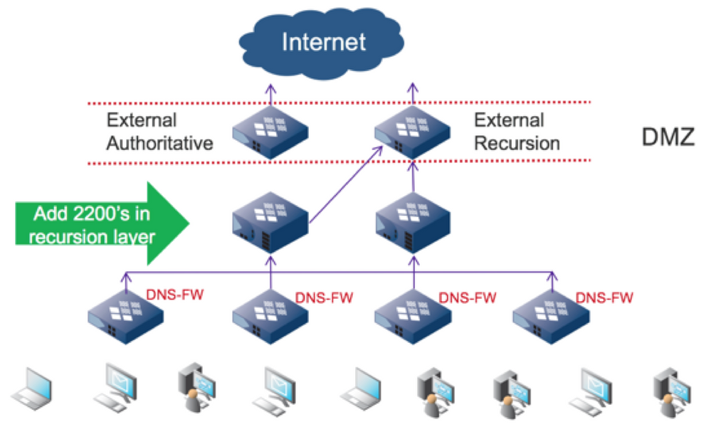 I Hope This New Security Capability Has You As Excited As I Am. Closing The  Door On DNS Data Exfiltration Out Of Networks Will Make Everyone Safer From  The ...
