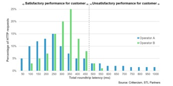 Consistent Low Latency, Not Speed, Defines the Sub    - Infoblox