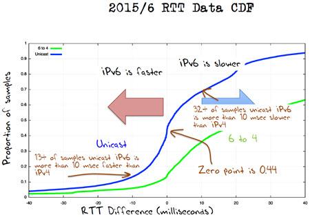 Geoff Huston graph-small.jpg