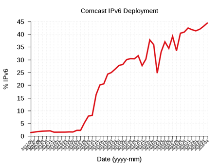 Comcast - World IPv6 Launch-small.png