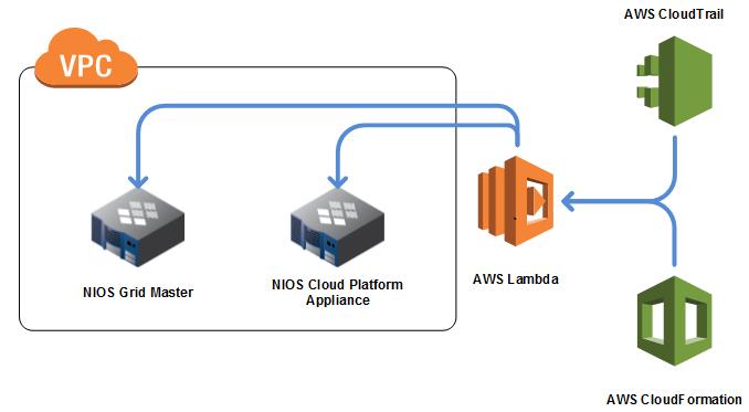 AWS Architecture