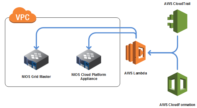 Infoblox with AWS Lambda, CloudFormation, and CloudTrail Part 1