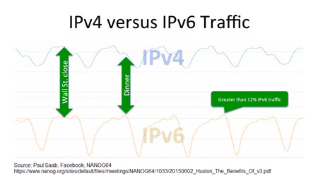 IB - SD-WAN and IPv6 Adoption - Paul Saab graph 3.jpg