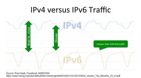 IB - SD-WAN and IPv6 Adoption - Paul Saab graph 3.jpg