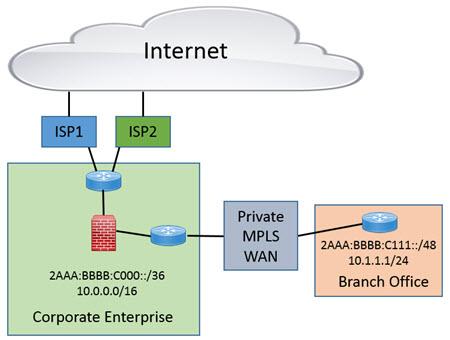 IB - SD-WAN and IPv6 Adoption - Pic 1.jpg