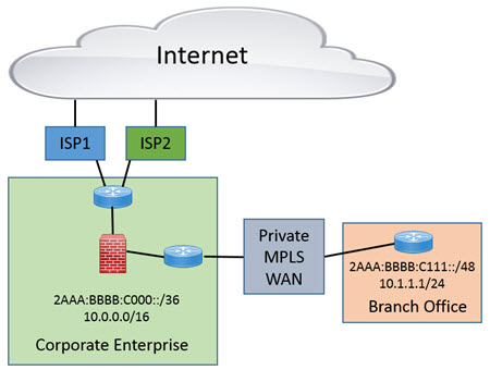Could SD-WAN Change IPv6 Adoption in Enterprises? - Infoblox