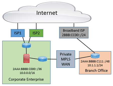 IB - SD-WAN and IPv6 Adoption - Pic 2.jpg
