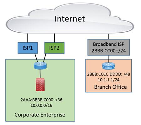 IB - SD-WAN and IPv6 Adoption - Pic 3.jpg