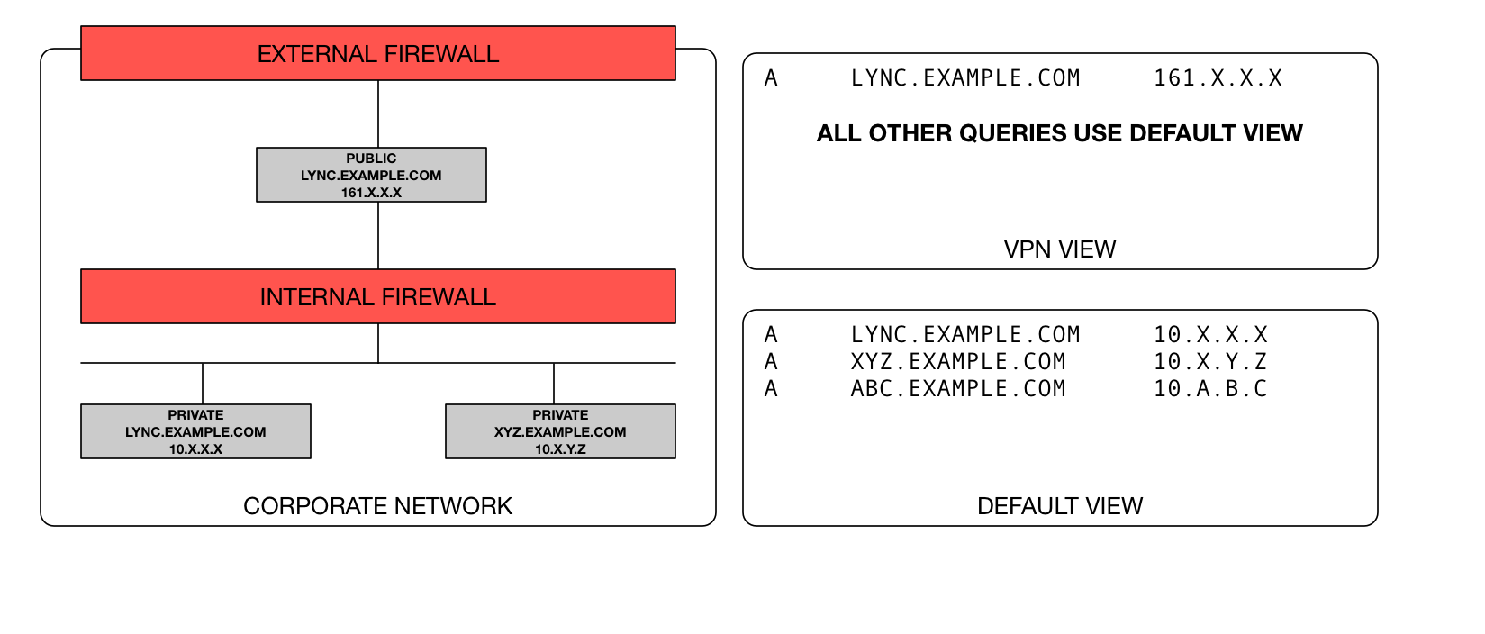 Solved: DNS Views for Split-Tunnel VPN - Infoblox Experts Community
