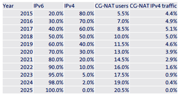 IB - When will IPv6 Growth Slow Down - pic 1.png