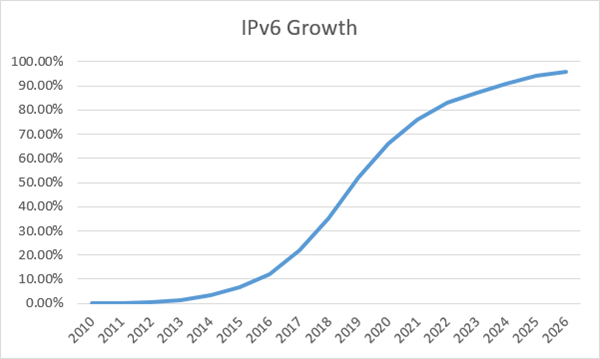 IB - When will IPv6 Growth Slow Down - pic 2.png