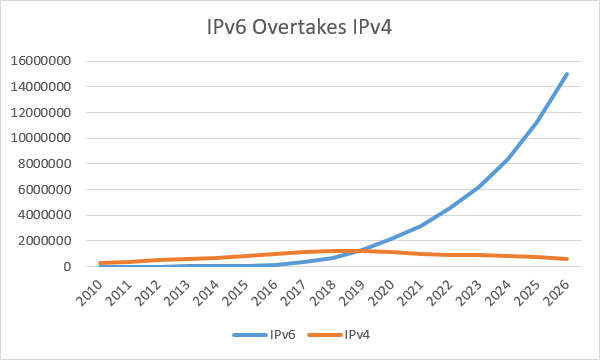 IB - When will IPv6 Growth Slow Down - pic 3.png