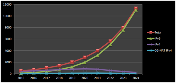 IB - When will IPv6 Growth Slow Down - pic 4.png