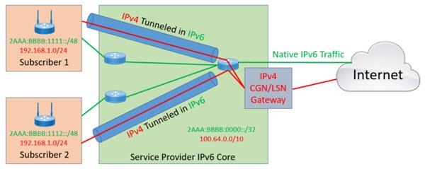 IPv4aaS Diagram 1.jpg